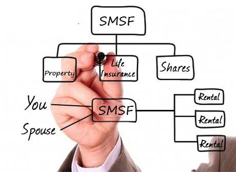Image result for SMSF